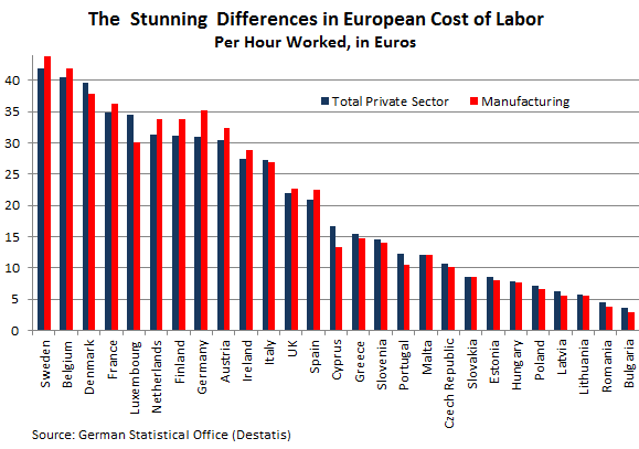 european-cost-of-labor-2012-differences