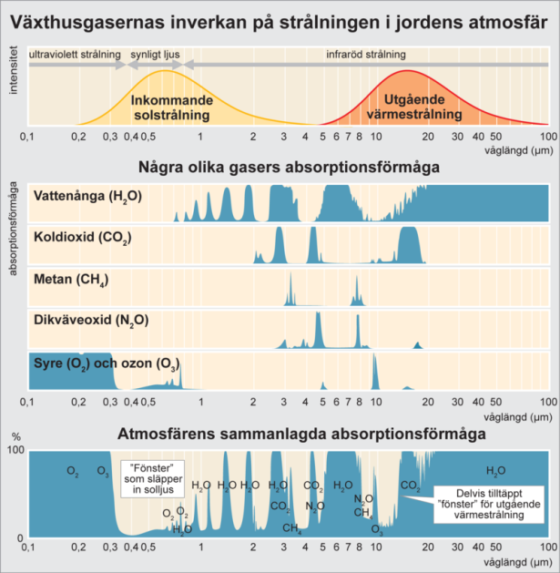 800px-vaxthusgasernas_inverkan_pa_stralningen