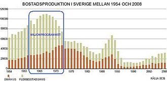 bostadsbyggandet_i_sverige_1954_till_2008b