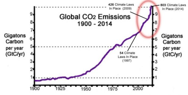 co2-emissions-1900-2014-gtc-per-year-climate-laws-768x388